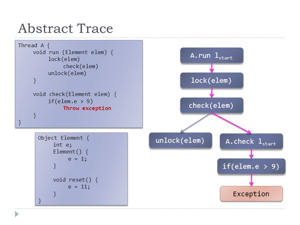 Abstract Trace A.run l start lock(elem) check(elem) unlock(elem) A.check l start if(elem.e > 9) Exception Thread A { void run (Element elem) { lock(elem) check(elem) unlock(elem) } void check(Element elem) { if(elem.e > 9) Throw exception } Thread A { void run (Element elem) { lock(elem) check(elem) unlock(elem) } void check(Element elem) { if(elem.e > 9) Throw exception } Object Element { int e; Element() { e = 1; } void reset() { e = 11; } Object Element { int e; Element() { e = 1; } void reset() { e = 11; }