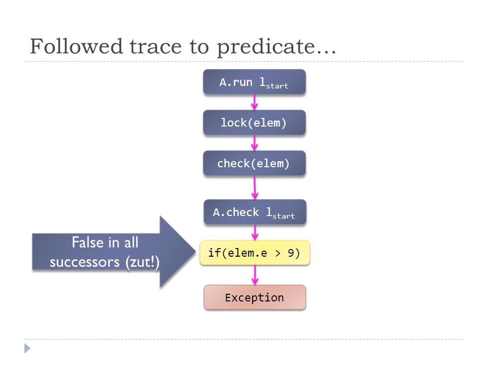 Followed trace to predicate… A.run l start lock(elem) check(elem) A.check l start if(elem.e > 9) Exception False in all successors (zut!)