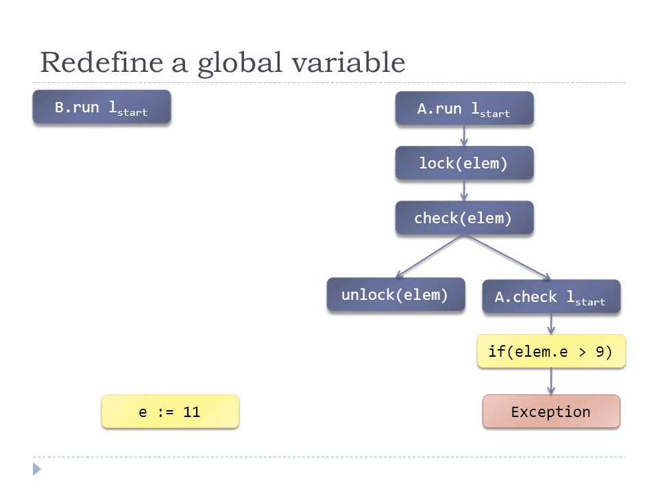 Redefine a global variable B.run l start e := 11 A.run l start lock(elem) check(elem) unlock(elem) A.check l start if(elem.e > 9) Exception