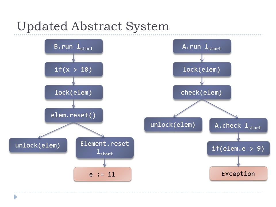 Updated Abstract System B.run l start e := 11 if(x > 18) lock(elem) unlock(elem) Element.reset l start elem.reset() A.run l start lock(elem) check(elem) unlock(elem) A.check l start if(elem.e > 9) Exception
