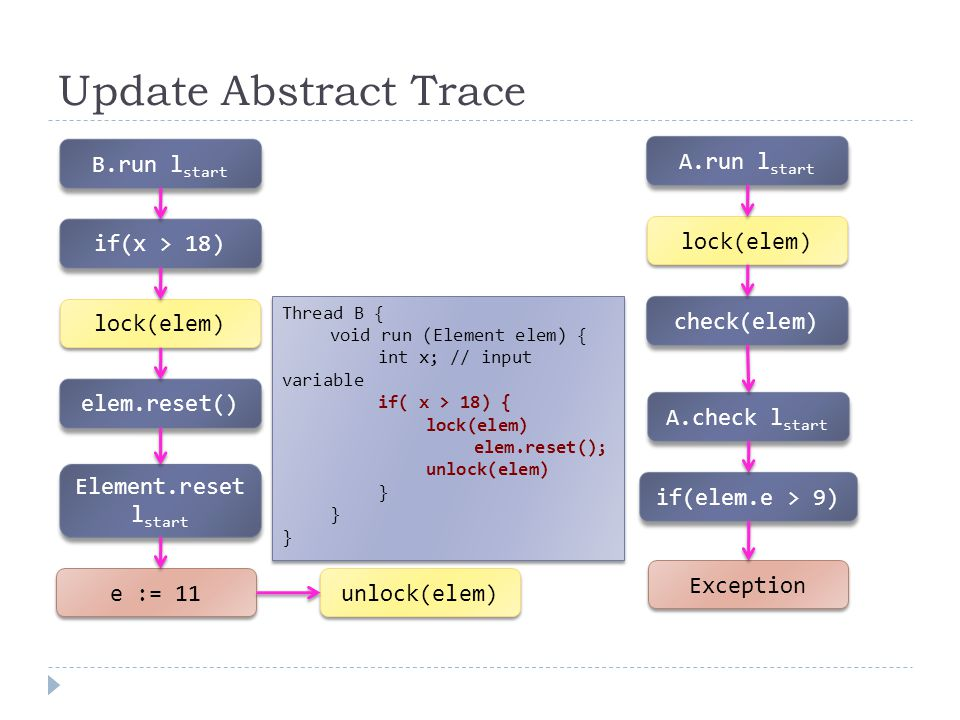 Update Abstract Trace B.run l start e := 11 if(x > 18) lock(elem) Element.reset l start elem.reset() unlock(elem) A.run l start lock(elem) check(elem) A.check l start if(elem.e > 9) Exception Thread B { void run (Element elem) { int x; // input variable if( x > 18) { lock(elem) elem.reset(); unlock(elem) } Thread B { void run (Element elem) { int x; // input variable if( x > 18) { lock(elem) elem.reset(); unlock(elem) }