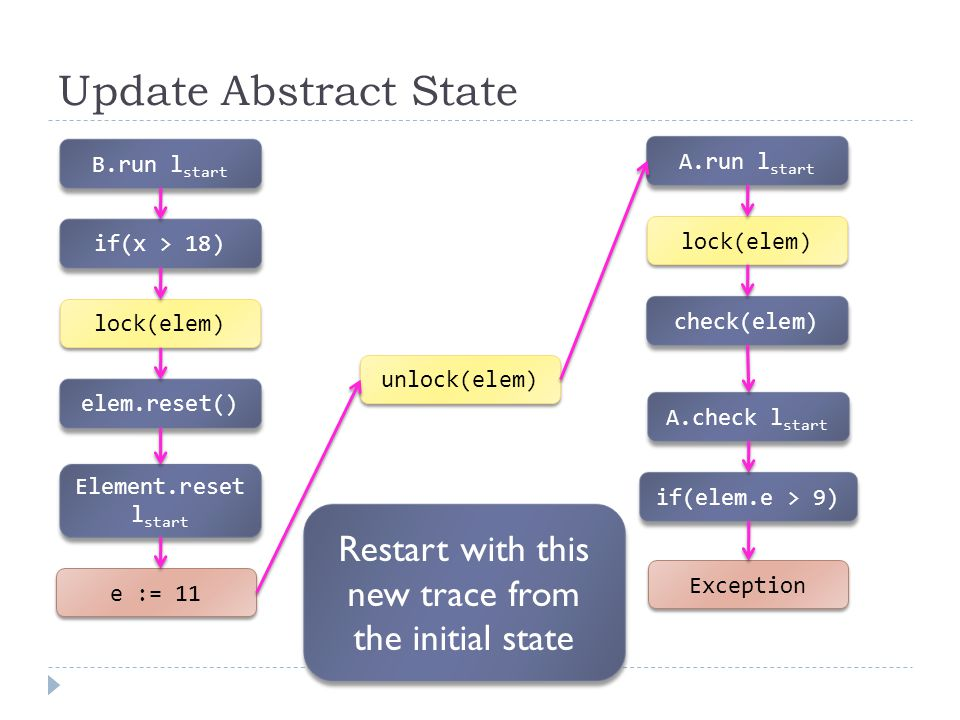 Update Abstract State B.run l start e := 11 if(x > 18) lock(elem) Element.reset l start elem.reset() unlock(elem) A.run l start lock(elem) check(elem) A.check l start if(elem.e > 9) Exception Restart with this new trace from the initial state