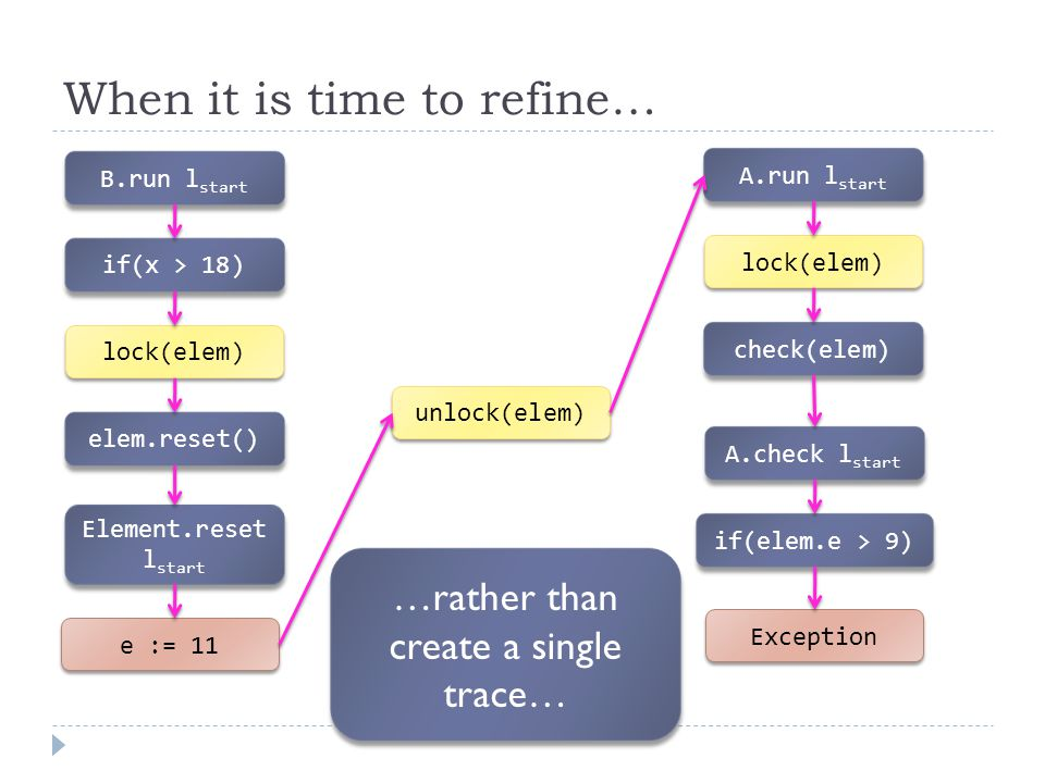 When it is time to refine… B.run l start e := 11 if(x > 18) lock(elem) Element.reset l start elem.reset() unlock(elem) A.run l start lock(elem) check(elem) A.check l start if(elem.e > 9) Exception …rather than create a single trace…