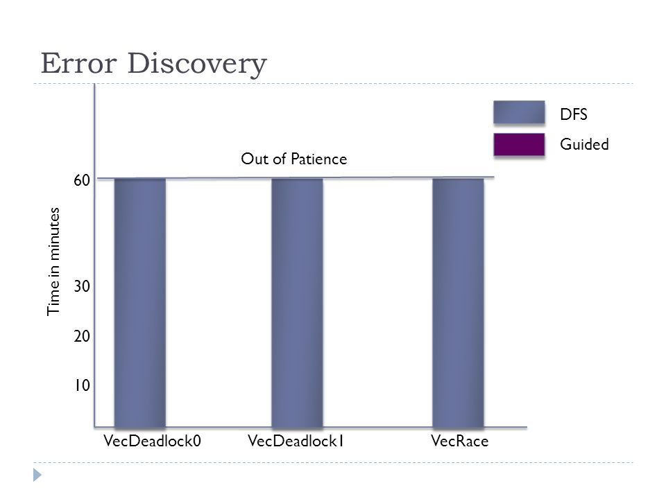 Error Discovery Time in minutes 60 30 20 10 Out of Patience Guided DFS VecDeadlock0 VecDeadlock1 VecRace