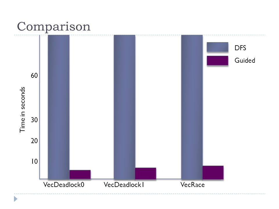 Comparison Time in seconds 60 30 20 10 Guided DFS VecDeadlock0 VecDeadlock1 VecRace