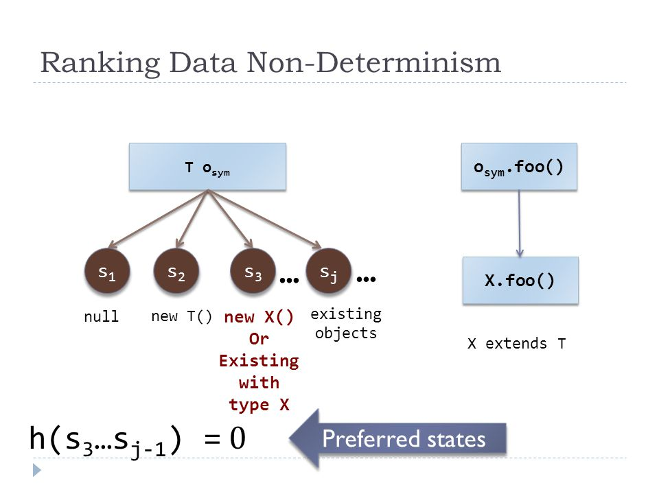 Ranking Data Non-Determinism T o sym s1s1 s1s1 s2s2 s2s2 s3s3 s3s3 sjsj sjsj null new T() existing objects o sym.foo() X.foo() X extends T h(s 3 …s j-1 ) = 0 … … new X() Or Existing with type X Preferred states