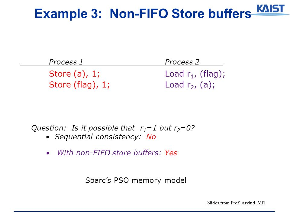 With non-FIFO store buffers: Yes Process 1Process 2 Store (a), 1;Load r 1, (flag); Store (flag), 1;Load r 2, (a); Example 3: Non-FIFO Store buffers Sparc's PSO memory model Question: Is it possible that r 1 =1 but r 2 =0.
