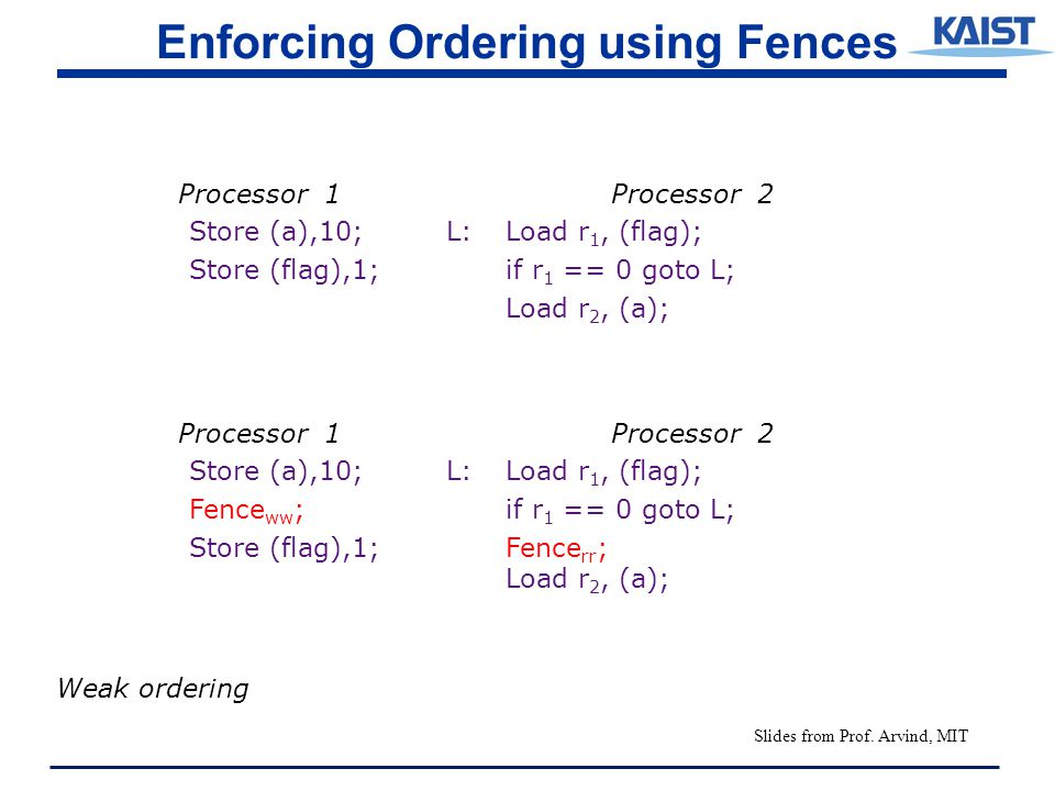 Enforcing Ordering using Fences Processor 1Processor 2 Store (a),10; L:Load r 1, (flag); Store (flag),1; if r 1 == 0 goto L; Load r 2, (a); Processor 1Processor 2 Store (a),10; L:Load r 1, (flag); Fence ww ;if r 1 == 0 goto L; Store (flag),1; Fence rr ; Load r 2, (a); Weak ordering Slides from Prof.
