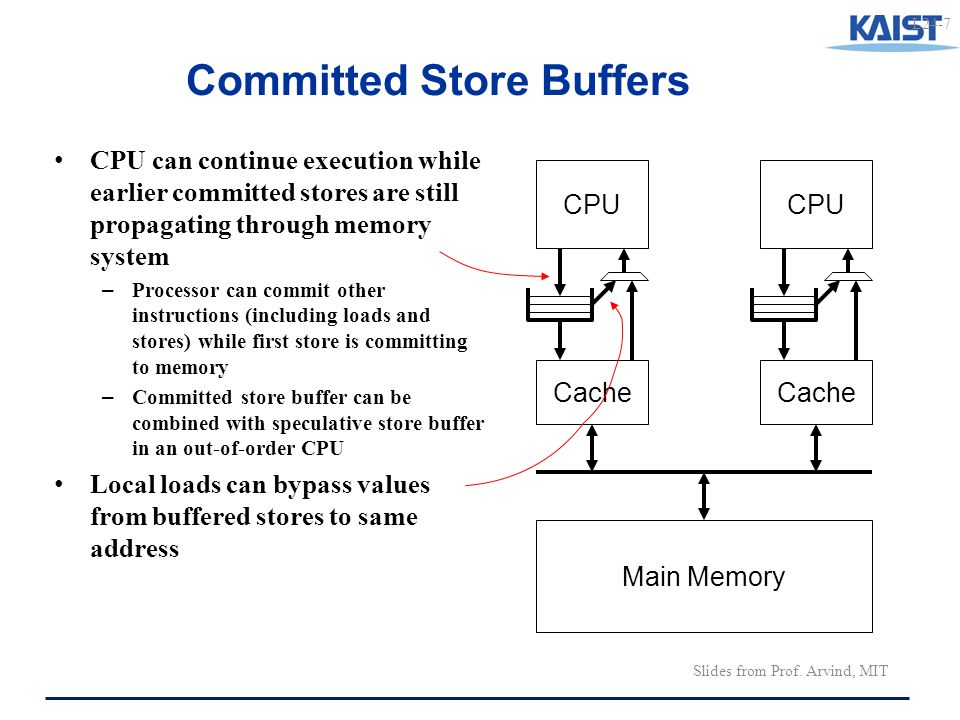 L24-7 Committed Store Buffers CPU Cache Main Memory CPU Cache CPU can continue execution while earlier committed stores are still propagating through memory system – Processor can commit other instructions (including loads and stores) while first store is committing to memory – Committed store buffer can be combined with speculative store buffer in an out-of-order CPU Local loads can bypass values from buffered stores to same address Slides from Prof.