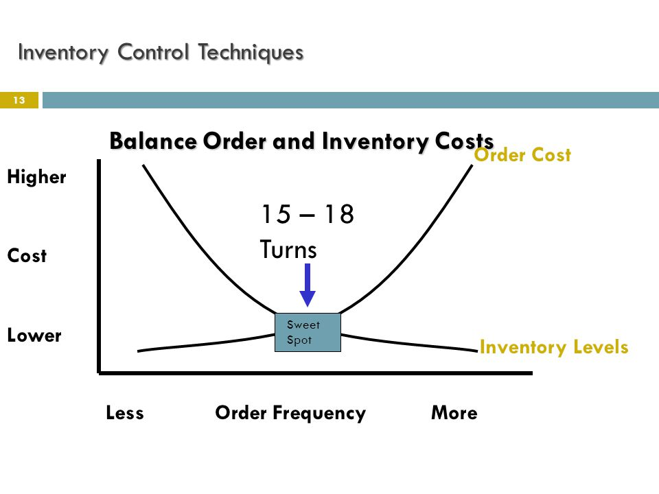 Inventory Control Techniques 13 Balance Order and Inventory Costs 15 – 18 Turns Higher Cost Lower Less Order Frequency More Order Cost Inventory Level