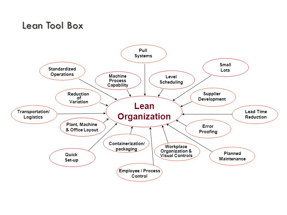 Lean Organization Small Lots Pull Systems Level Scheduling Supplier Development Lead Time Reduction Error Proofing Planned Maintenance Workplace Organ