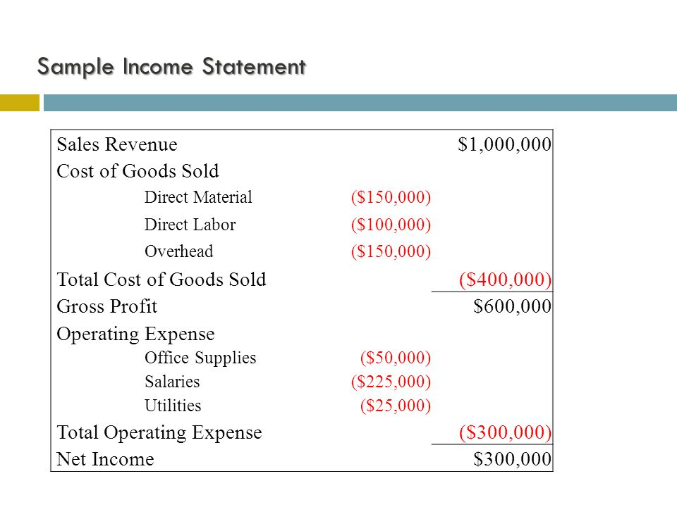 Sample Income Statement Sample Income Statement Sales Revenue $1,000,000 Cost of Goods Sold Direct Material($150,000) Direct Labor($100,000) Overhead(