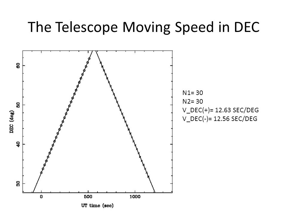 The Telescope Moving Speed in DEC N1= 30 N2= 30 V_DEC(+)= 12.63 SEC/DEG V_DEC(-)= 12.56 SEC/DEG