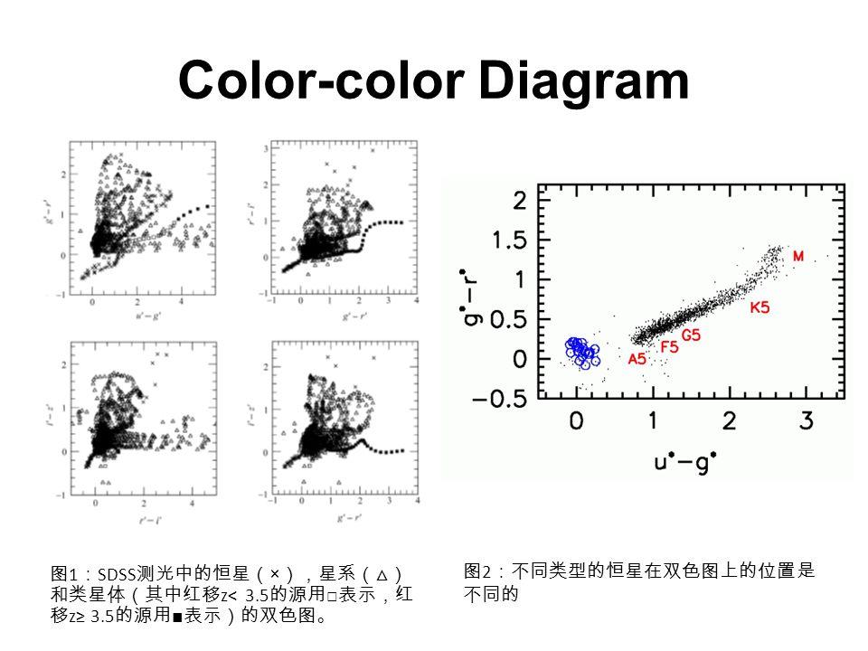 Color-color Diagram 图 1 : SDSS 测光中的恒星( × ),星系(△) 和类星体(其中红移 z< 3.5 的源用 □ 表示,红 移 z≥ 3.5 的源用 ■ 表示)的双色图。 图 2 :不同类型的恒星在双色图上的位置是 不同的