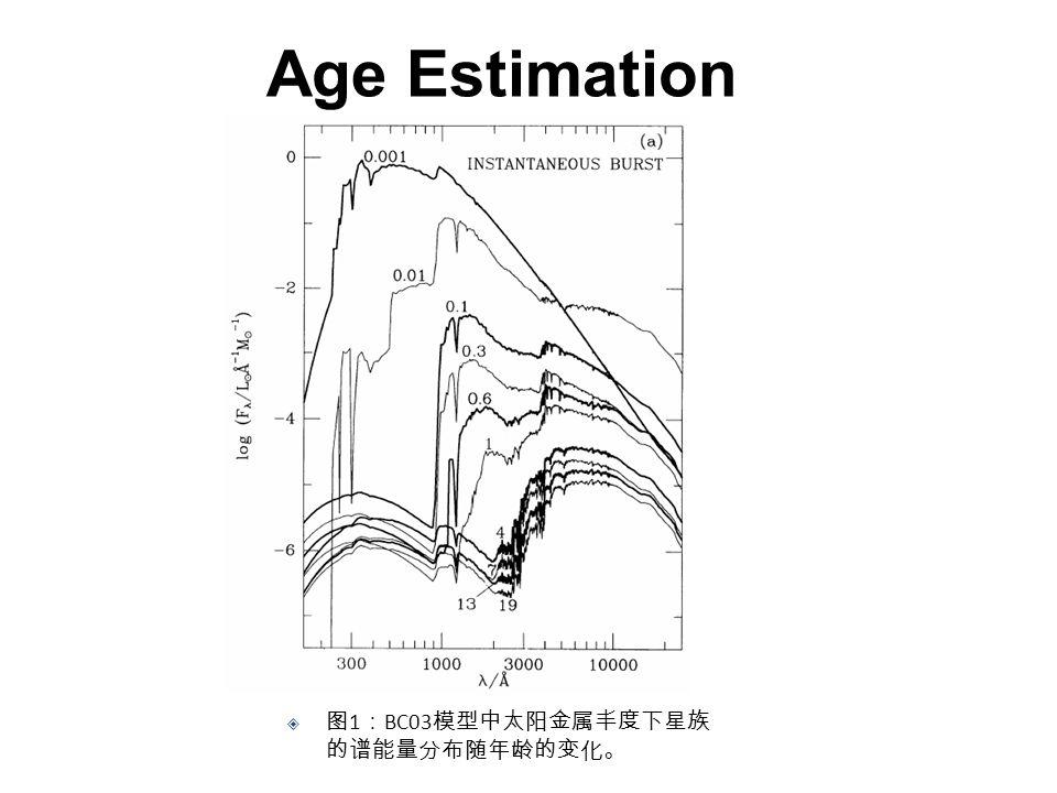 Age Estimation  图 1 : BC03 模型中太阳金属丰度下星族 的谱能量分布随年龄的变化。