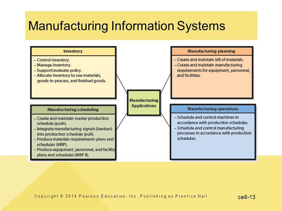 ce8-13 Manufacturing Information Systems Copyright © 2014 Pearson Education, Inc.