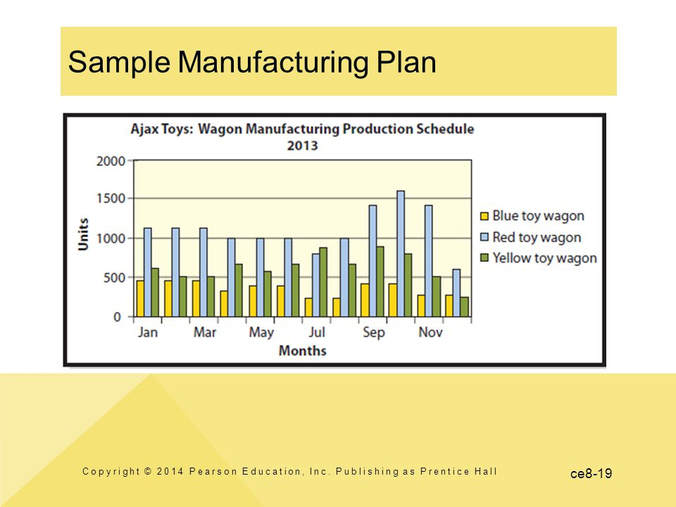 ce8-19 Sample Manufacturing Plan Copyright © 2014 Pearson Education, Inc.