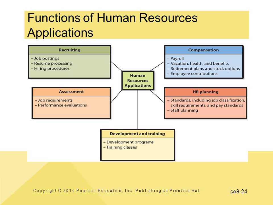 ce8-24 Functions of Human Resources Applications Copyright © 2014 Pearson Education, Inc. Publishing as Prentice Hall