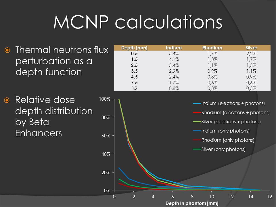 MCNP calculations  Thermal neutrons flux perturbation as a depth function Depth [mm] IndiumRhodiumSilver 0,5 5,4%1,7%2,2% 1,5 4,1%1,3%1,7% 2,5 3,4%1,1%1,3% 3,5 2,9%0,9%1,1% 4,5 2,4%0,8%0,9% 7,5 1,7%0,6% 15 0,8%0,3%  Relative dose depth distribution by Beta Enhancers