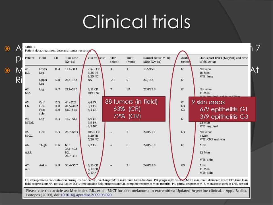 Clinical trials  As from October 2003 until June 2007: 10 irradiations in 7 patients (Phase I-II protocol: toxicity and efficacy)  Medical prescription: maximum dose on skin (Organ At Risk, OAR) 9 skin areas 6/9 epithelitis G1 6/9 epithelitis G1 3/9 epithelitis G3 3/9 epithelitis G3 88 tumors (in field) 63% (CR) 63% (CR) 72% (OR) 72% (OR)