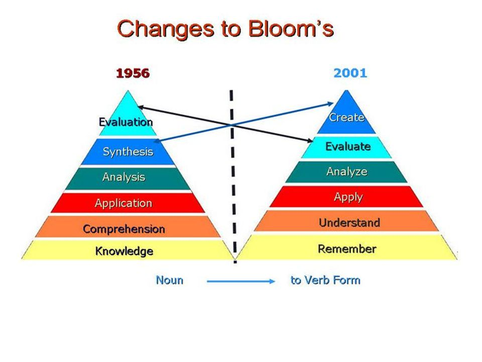 Remembering Understanding Applying Analyzing Evaluating Creating Bloom's Taxonomy Updated 1997 Standards 2010 Common Core Standards