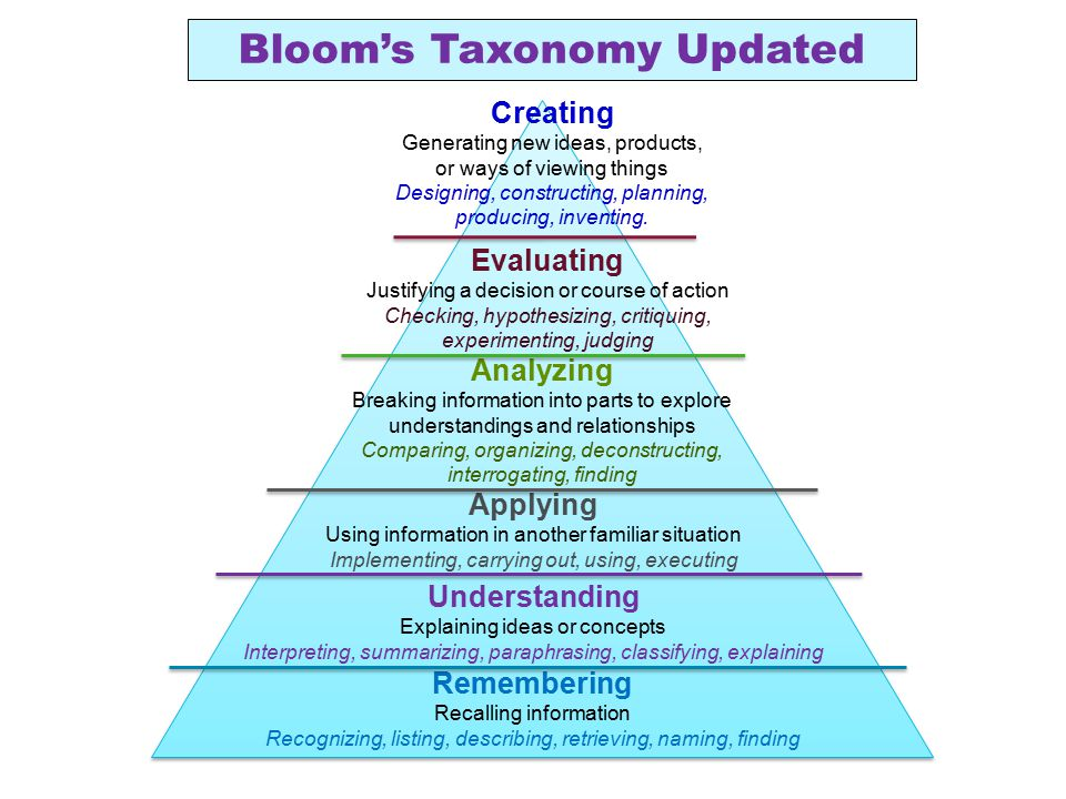Remembering Recalling information Recognizing, listing, describing, retrieving, naming, finding Understanding Explaining ideas or concepts Interpretin