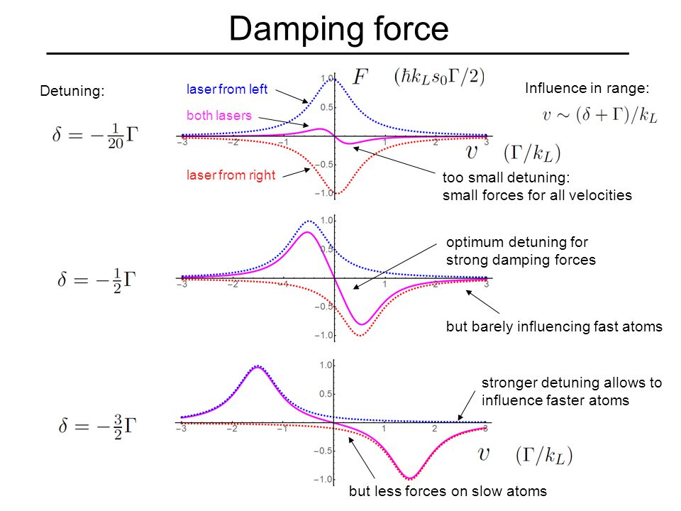 Damping force Influence in range: too small detuning: small forces for all velocities optimum detuning for strong damping forces but barely influencing fast atoms stronger detuning allows to influence faster atoms but less forces on slow atoms Detuning: laser from left laser from right both lasers