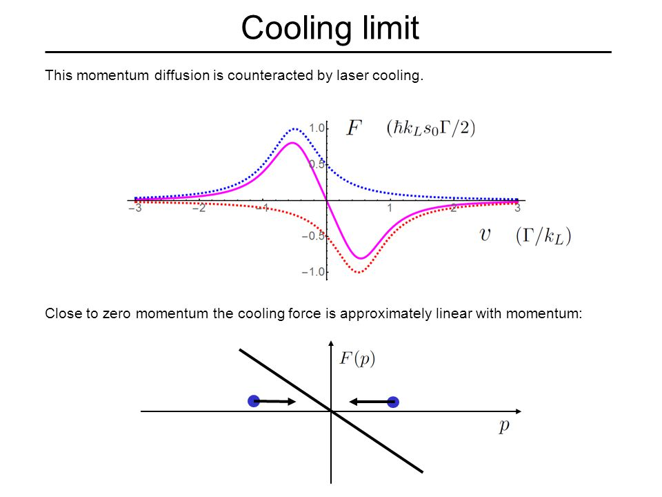 Cooling limit This momentum diffusion is counteracted by laser cooling.