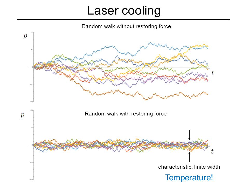 Laser cooling Random walk without restoring force Random walk with restoring force characteristic, finite width Temperature!