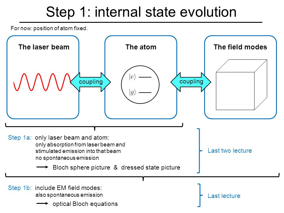 Step 1: internal state evolution For now: position of atom fixed.