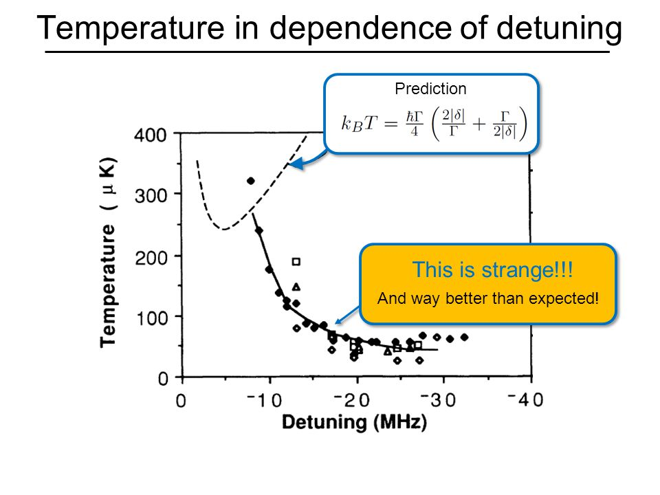 Temperature in dependence of detuning This is strange!!! And way better than expected! Prediction