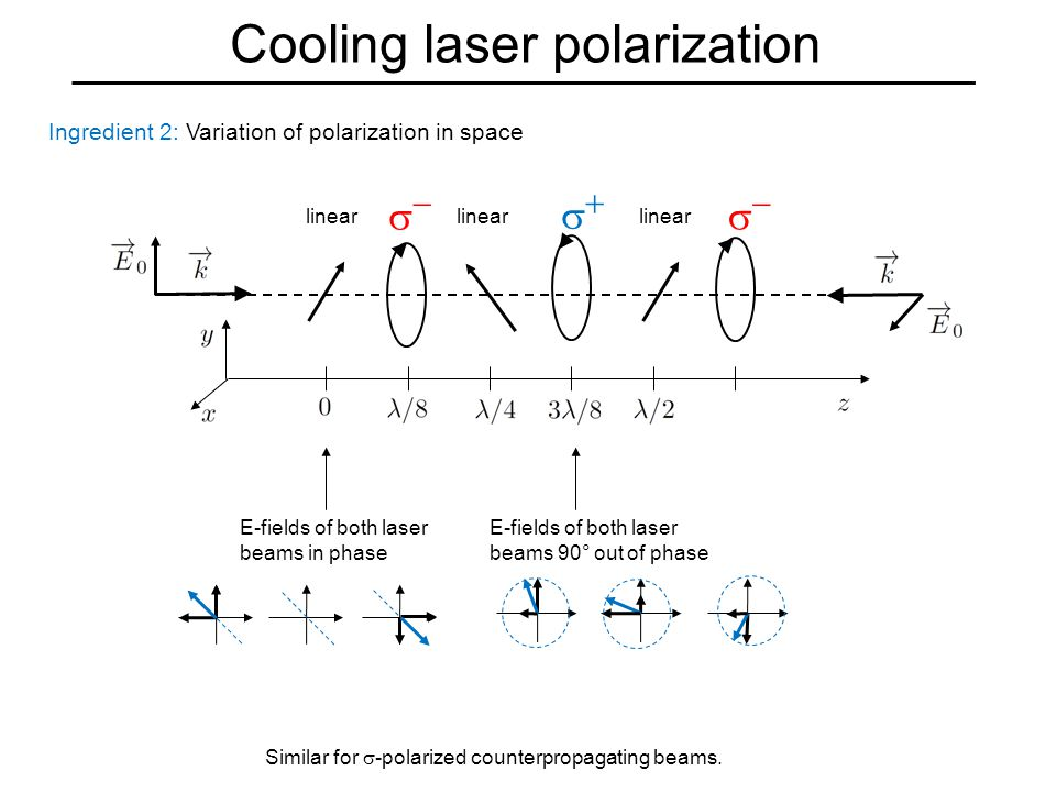 Cooling laser polarization Ingredient 2: Variation of polarization in space   linear  E-fields of both laser beams in phase E-fields of both laser beams 90° out of phase Similar for  -polarized counterpropagating beams.