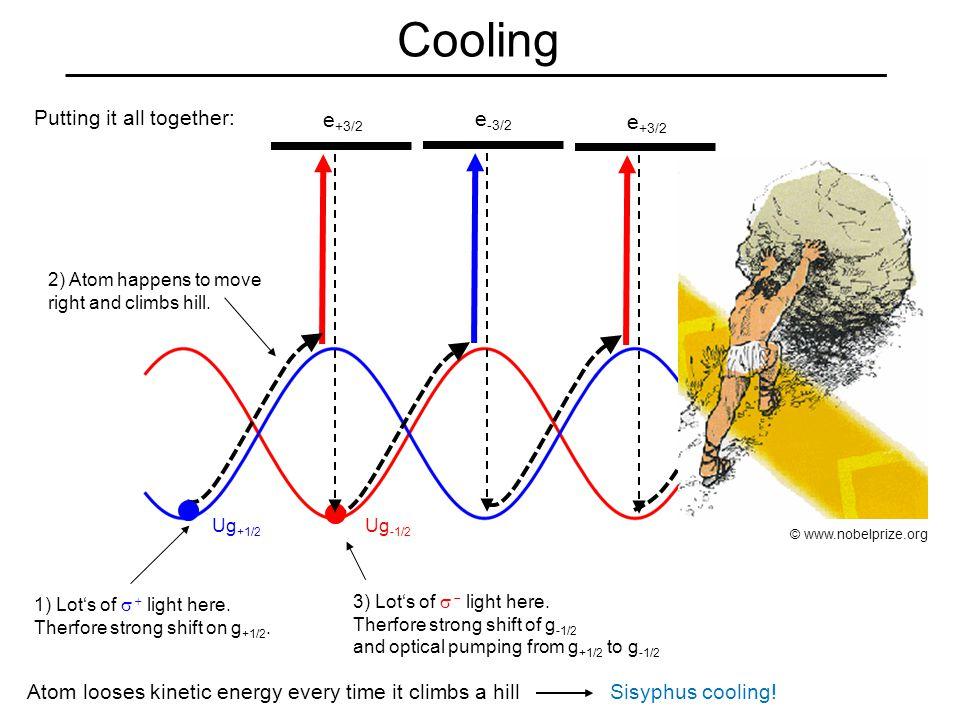 Cooling Putting it all together: e -3/2 Ug +1/2 Ug -1/2 3) Lot's of   light here.