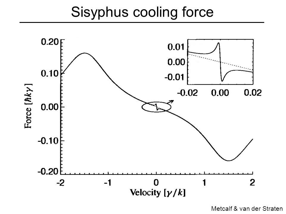 Sisyphus cooling force Metcalf & van der Straten