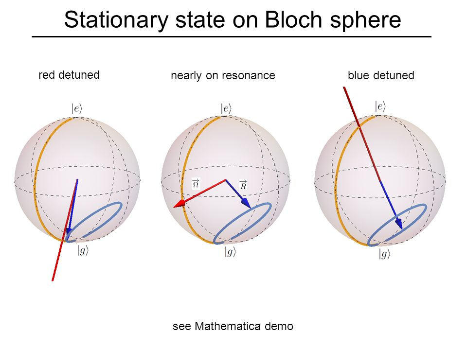 Stationary state on Bloch sphere see Mathematica demo red detuned nearly on resonance blue detuned