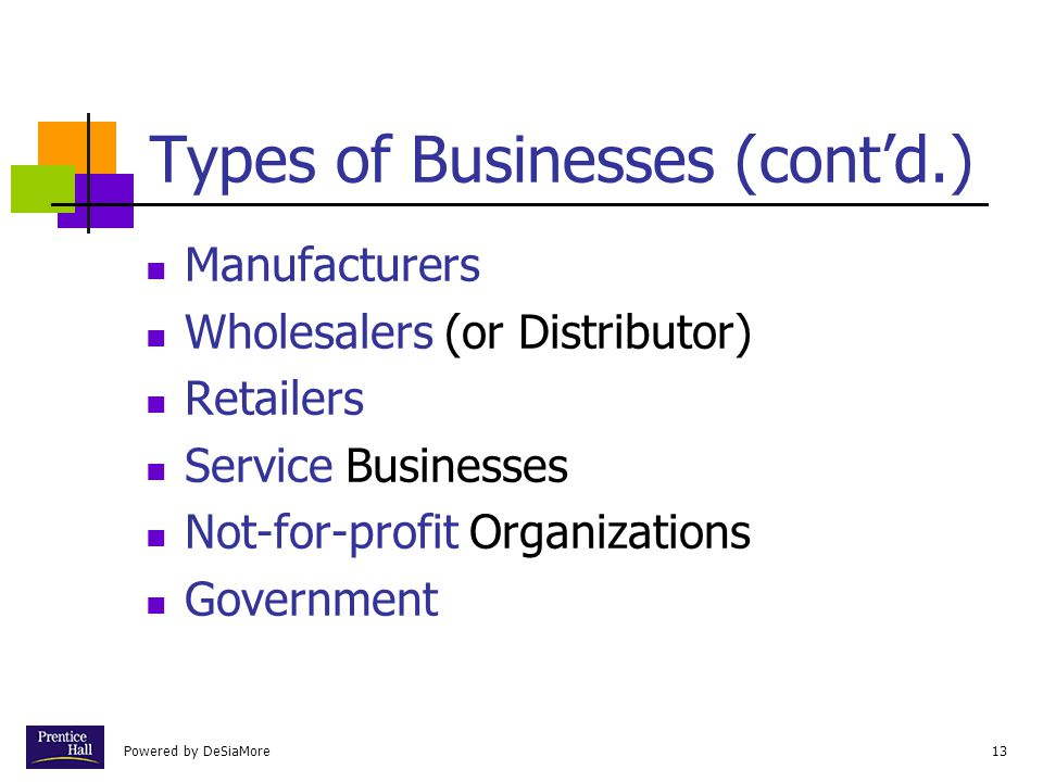 Powered by DeSiaMore13 Types of Businesses (cont'd.) Manufacturers Wholesalers (or Distributor) Retailers Service Businesses Not-for-profit Organizations Government
