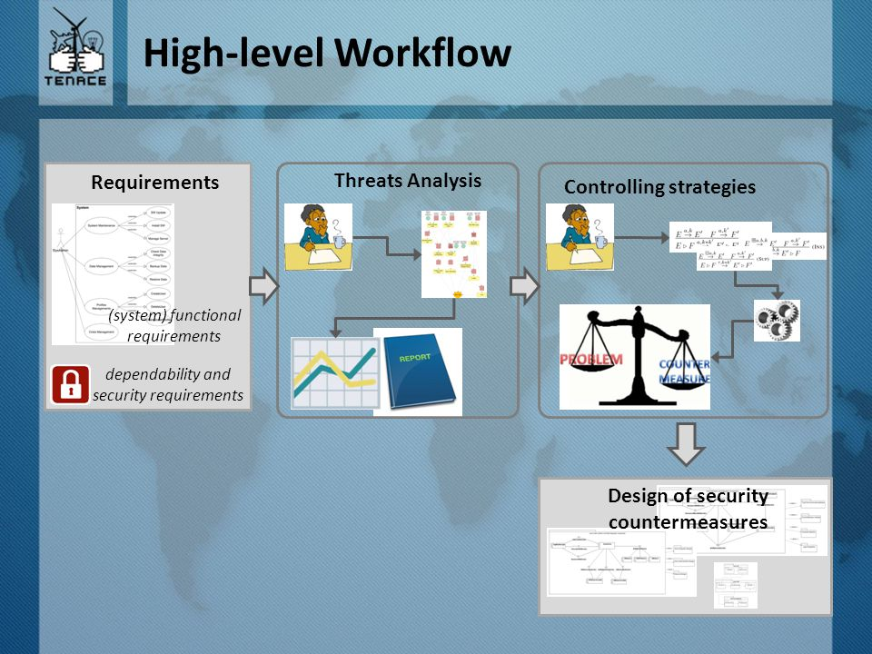 High-level Workflow (system) functional requirements dependability and security requirements Threats Analysis Requirements Controlling strategies Design of security countermeasures