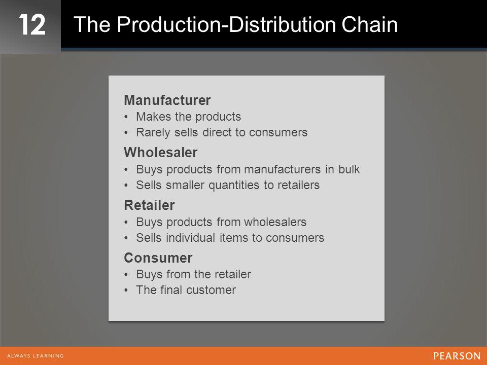 12 Figure 12 – 2 Production-Distribution Chain Variations Traditional Direct to Retailer Factory Direct ManufacturerWholesalerRetailerConsumer ManufacturerRetailerConsumer Manufacturer/Re tailer Consumer