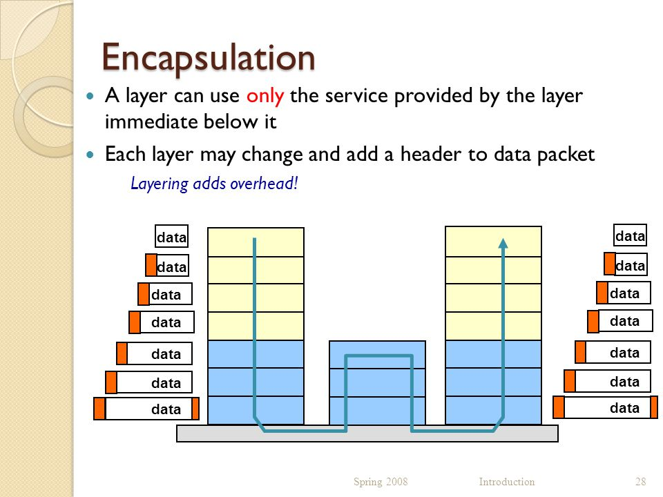 Encapsulation A layer can use only the service provided by the layer immediate below it Each layer may change and add a header to data packet Layering adds overhead.