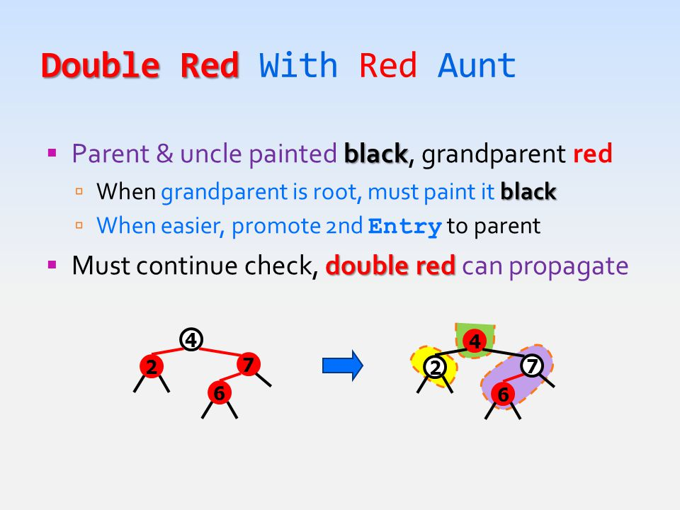 Double Red Double Red With Red Aunt black  Parent & uncle painted black, grandparent red black  When grandparent is root, must paint it black  When easier, promote 2nd Entry to parent double red  Must continue check, double red can propagate 4 6 7 2 4 6 7 2