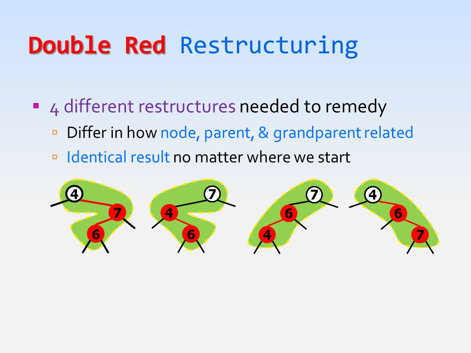 Double Red Double Red Restructuring  4 different restructures needed to remedy  Differ in how node, parent, & grandparent related  Identical result no matter where we start 4 6 7 7 4 6 7 6 4 4 7 6