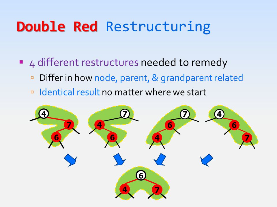 Double Red Double Red Restructuring  4 different restructures needed to remedy  Differ in how node, parent, & grandparent related  Identical result no matter where we start 4 6 7 7 4 6 7 6 4 4 7 6 4 7 6