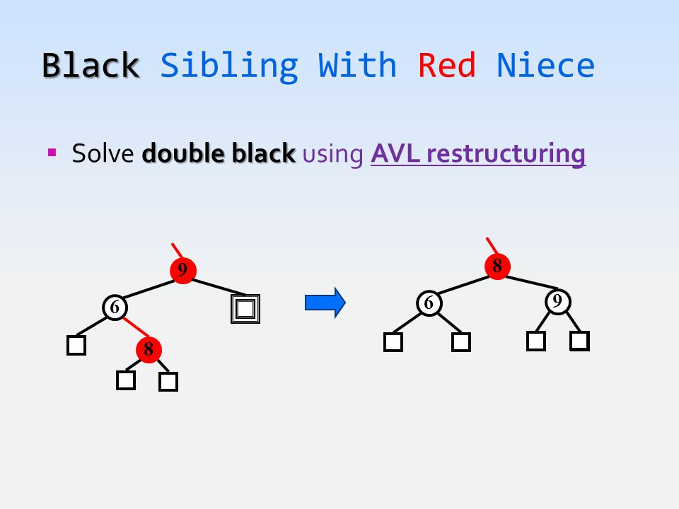 Black Black Sibling With Red Niece double black  Solve double black using AVL restructuring 9 6 8 8 6 9