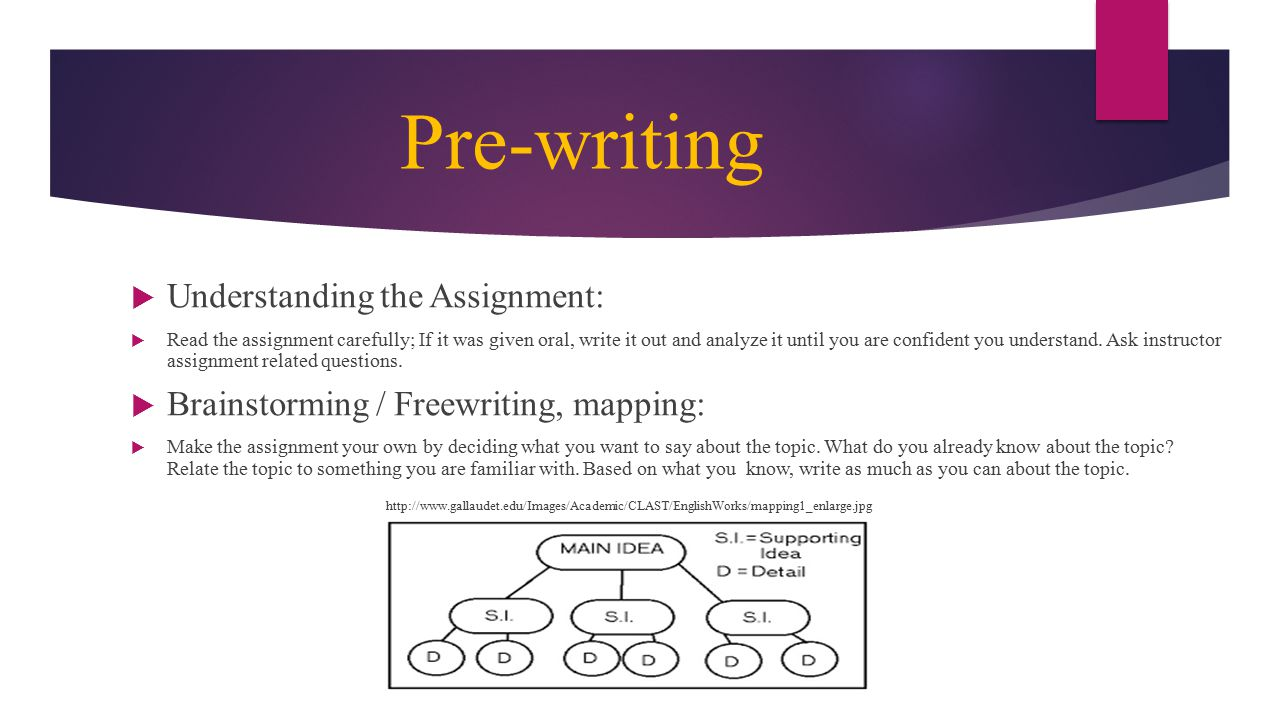 Pre-writing  Understanding the Assignment:  Read the assignment carefully; If it was given oral, write it out and analyze it until you are confident you understand.