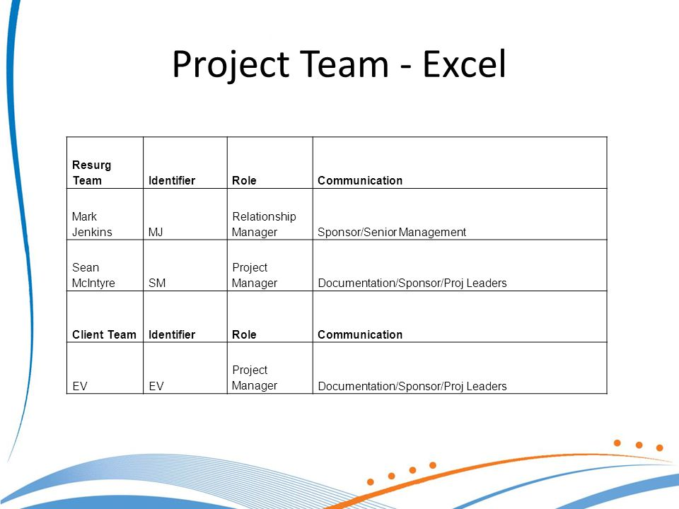 Project Team - Excel Resurg TeamIdentifierRoleCommunication Mark JenkinsMJ Relationship ManagerSponsor/Senior Management Sean McIntyreSM Project ManagerDocumentation/Sponsor/Proj Leaders Client TeamIdentifierRoleCommunication EV Project ManagerDocumentation/Sponsor/Proj Leaders