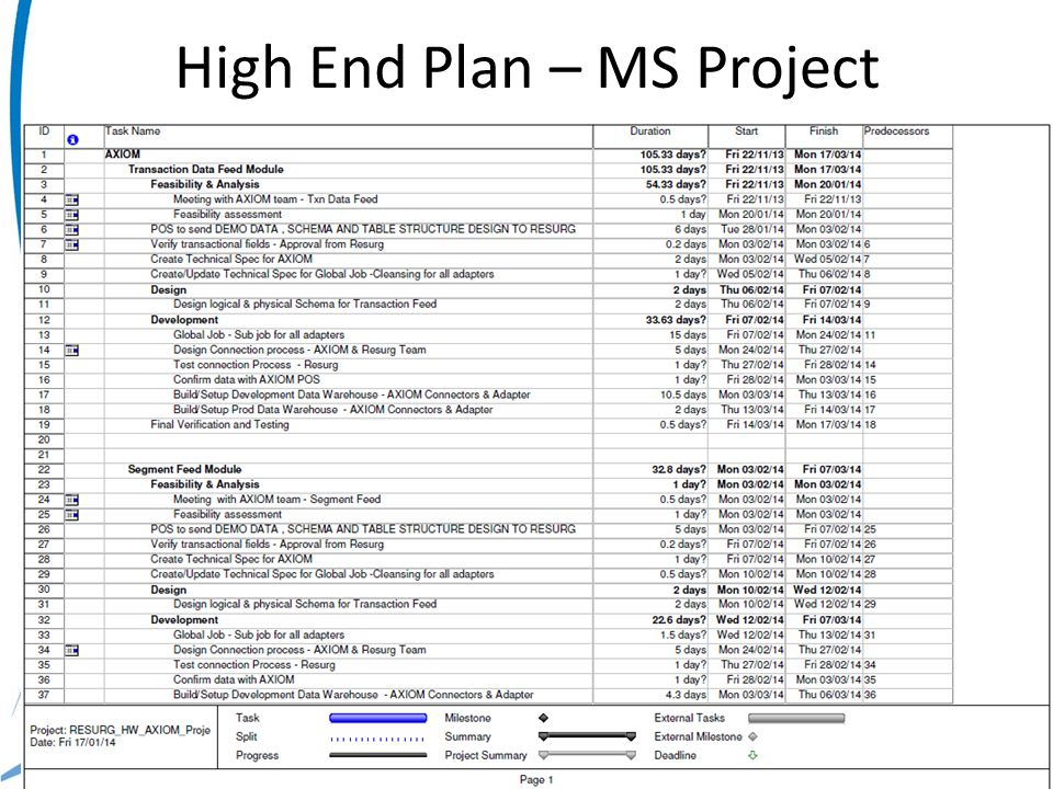 High End Plan – MS Project