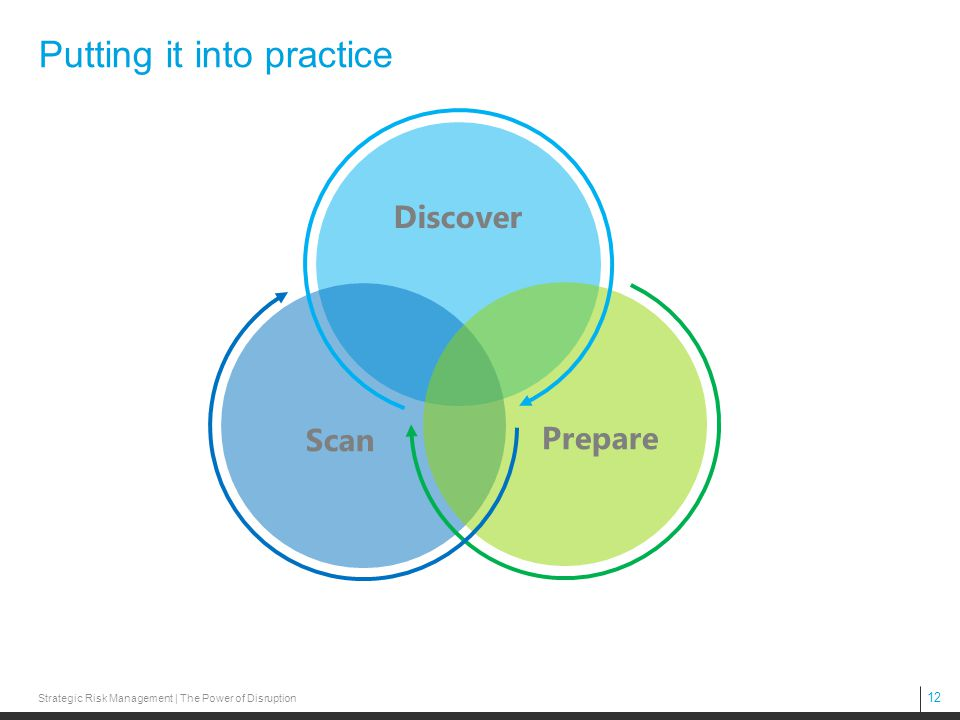 12 Putting it into practice Discover Prepare Scan Strategic Risk Management | The Power of Disruption
