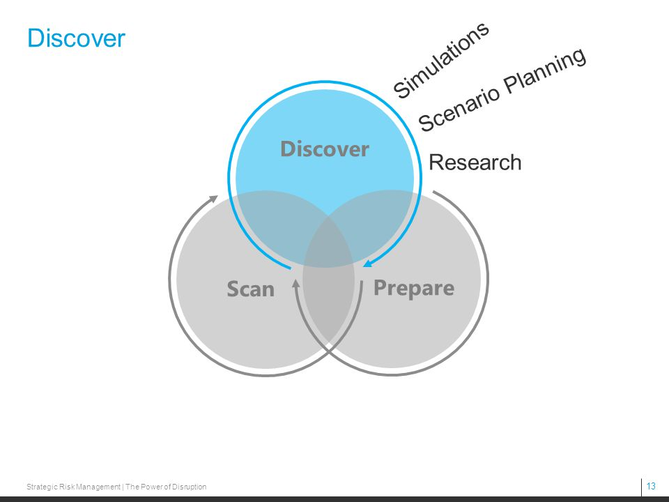 13 Discover Prepare Scan Simulations Scenario Planning Research Strategic Risk Management | The Power of Disruption