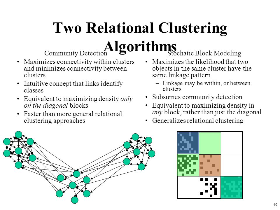 49 Two Relational Clustering Algorithms Community Detection Maximizes connectivity within clusters and minimizes connectivity between clusters Intuiti