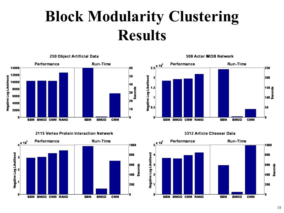 56 Block Modularity Clustering Results